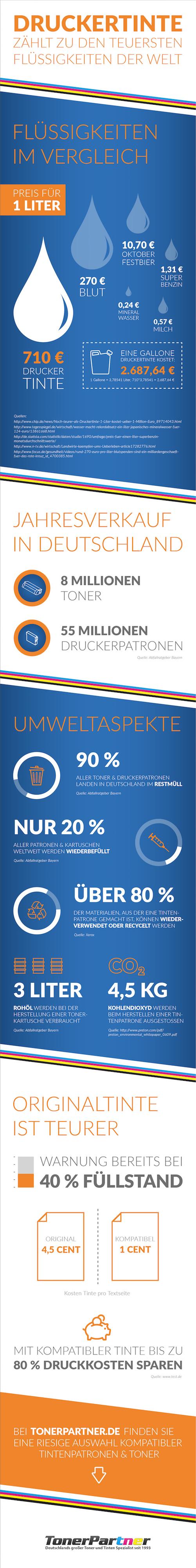 tonerpartner infografik druckkosten